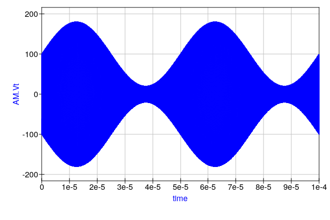 Qucs simulation output- modulated carrier
