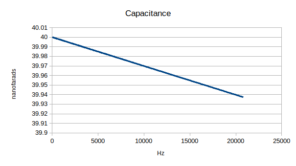 Simulated ideal capacitor with 0.3 ohms in series